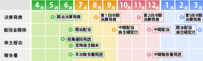 表・図の例01